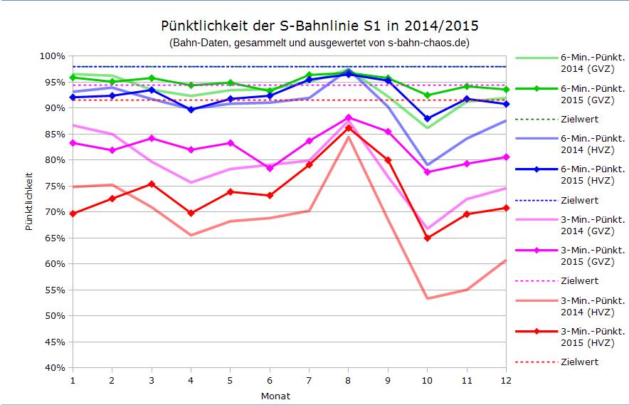 Pünktlichkeitsverlauf 2014 der S-Bahn-Linie S1