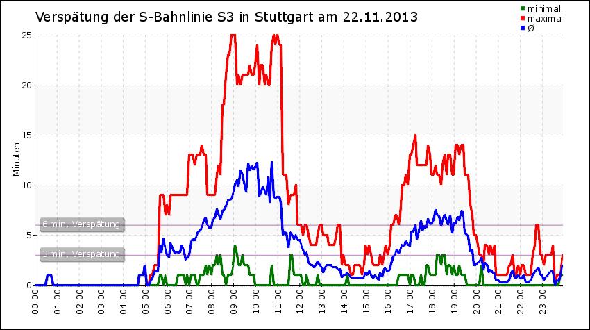Verspätungsdiagramm einer einzelnen Linie (hier S3)