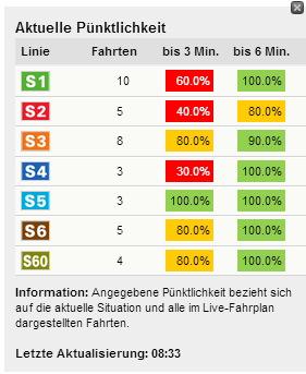 Linienpünktlichkeit aus dem Live-Fahrplan