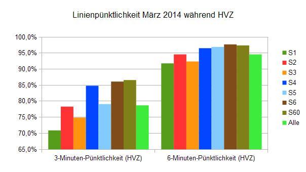 Linienpuenktlichkeit März 2014 während der HVZ