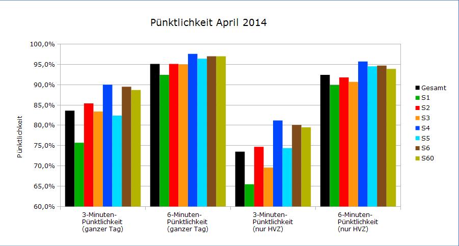 Pünktlichkeitswerte April 2014