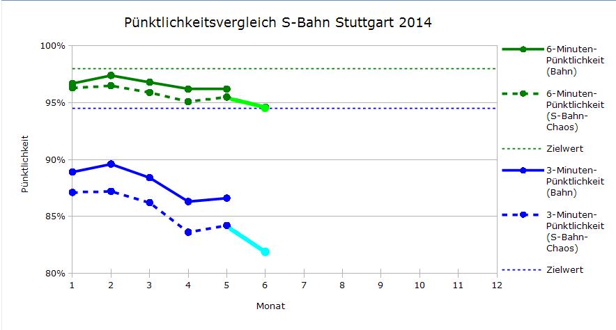 Vergleich der Pünktlichkeitswerte von S-Bahn-Chaos.de  (Juni bis einschließlich 6.6.2014, 19:00) und der DB-Regio
