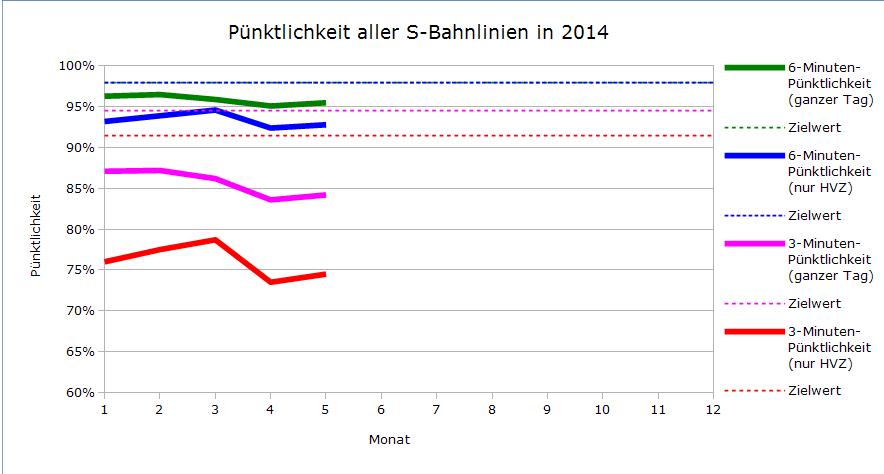 Pünktlichkeitsverlauf aller Linien 2014