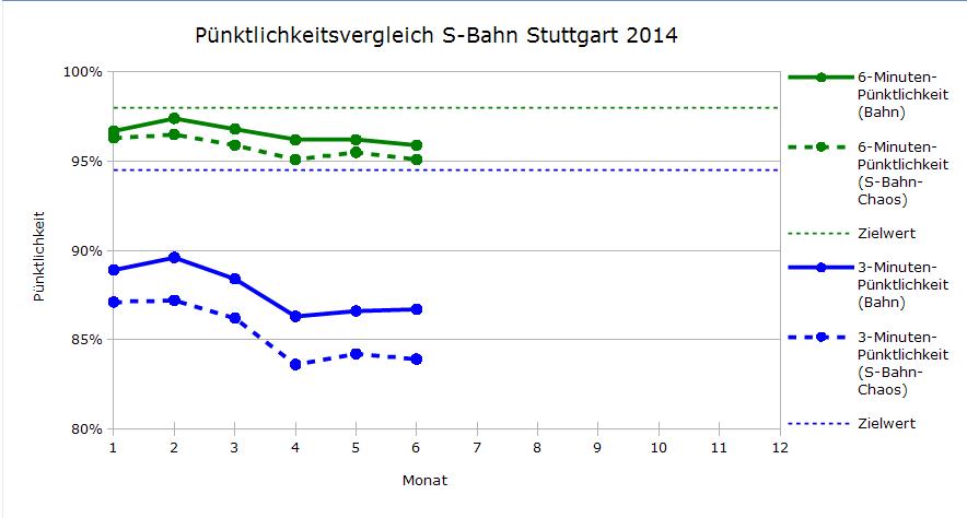 Pünktlichkeitsvergleich zwischen DB und S-Bahn-Chaos für 2014