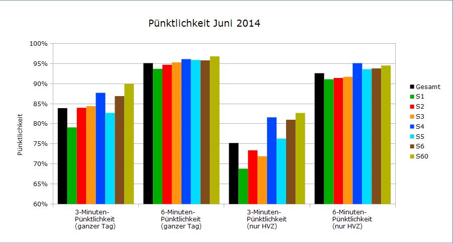 Pünktlichkeitswerte Juni 2014