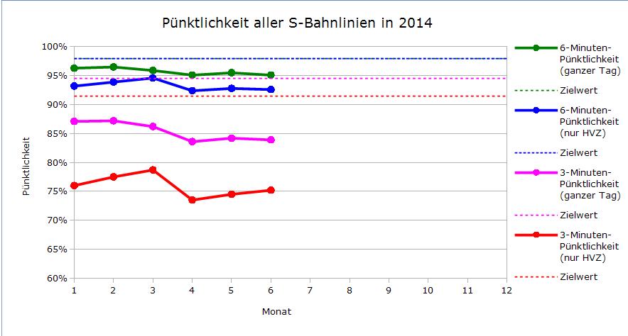 Pünktlichkeitsverlauf aller Linien im bisherigen Jahresverlauf 2014
