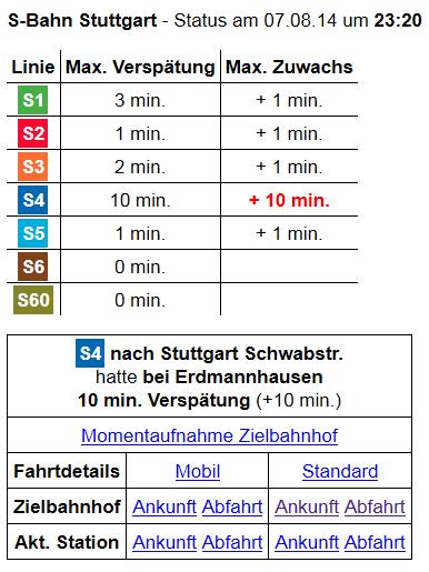 Verspätung S4 bei Erdmannhausen