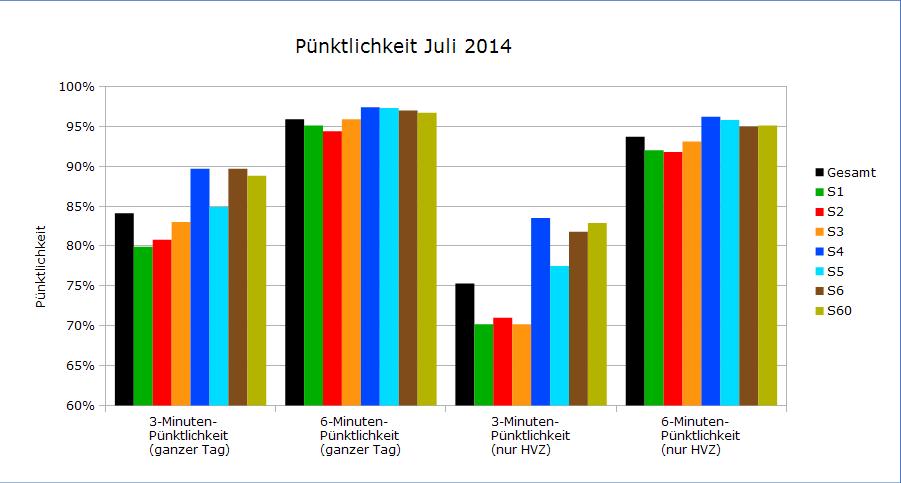 Pünktlichkeitswerte Juli 2014