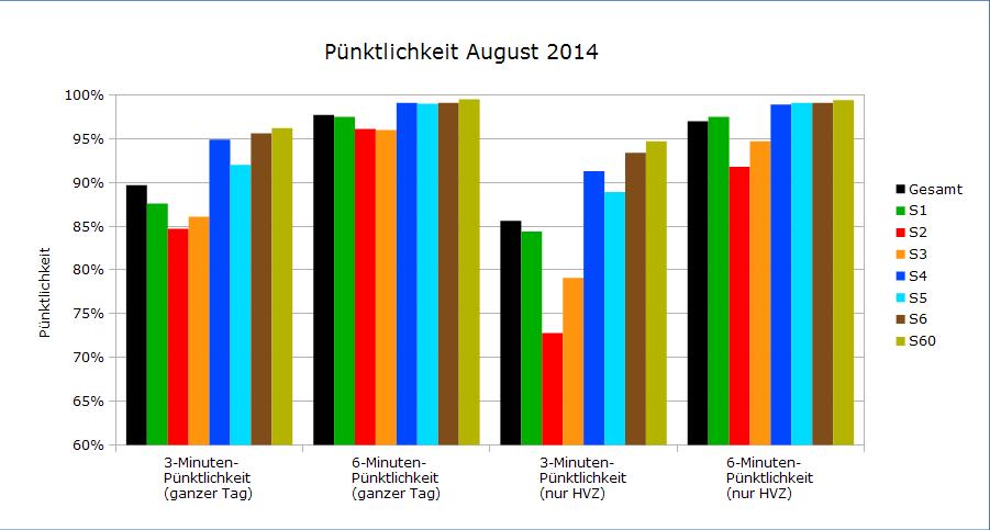 Pünktlichkeitswerte August 2014