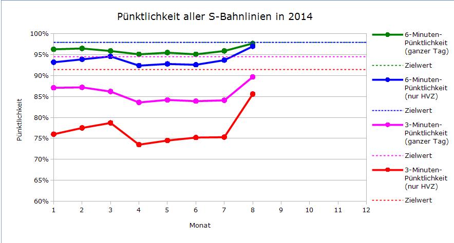 Pünktlichkeit aller Linien im bisherigen Jahresverlauf 2014