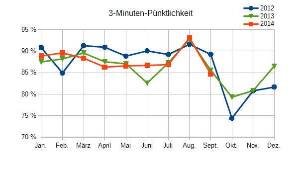 Offizielle 3-Minuten-Pünktlichkeit Januar 2012 bis September 2014