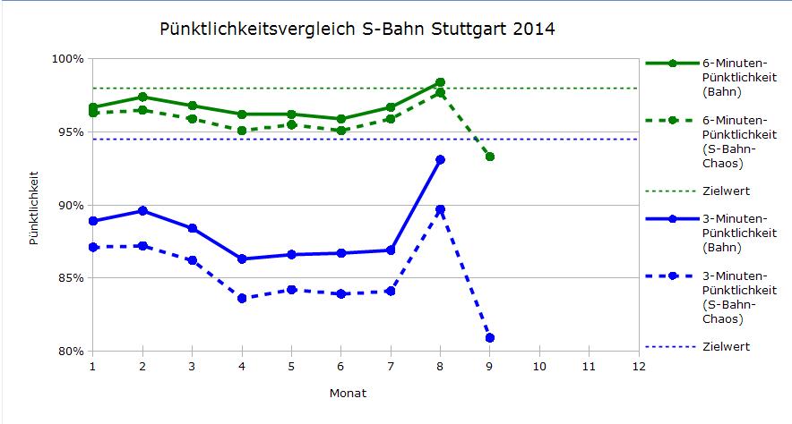 Pünktlichkeitsvergleich DB-SBC