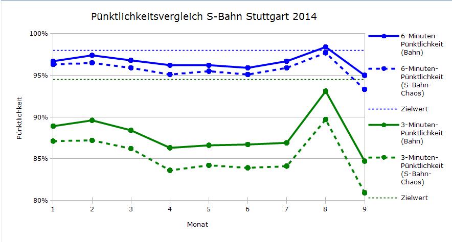 Vergleich der Pünktlichkeiten DB-Regio und S-Bahn-Chaos.de  Januar-September 2014
