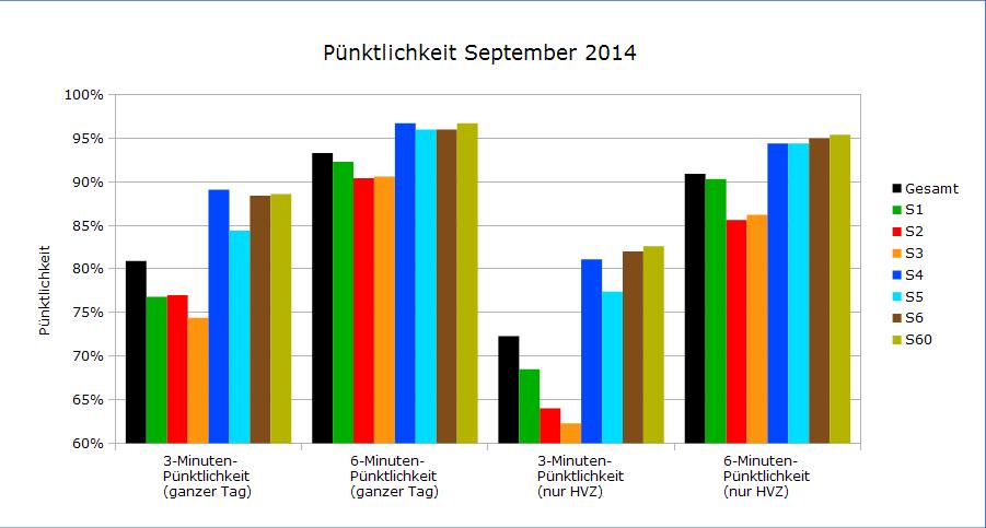 Pünktlichkeitswerte September 2014