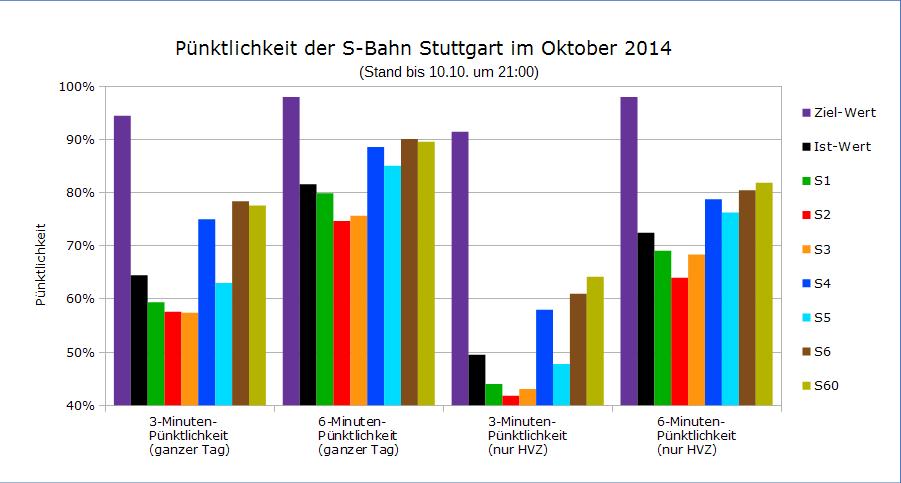 Bisherige Pünktlichkeit Oktober 2014 (bis  10.10., 21 Uhr)