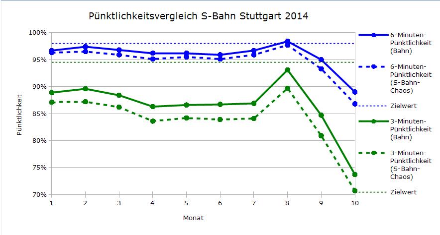 Vergleich der Pünktlichkeiten DB-Regio und S-Bahn-Chaos.de Januar-Oktober 2014