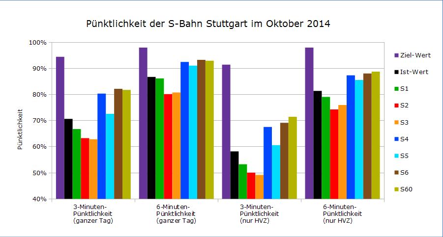 Pünktlichkeit im Oktober 2014 als Balkendiagramm