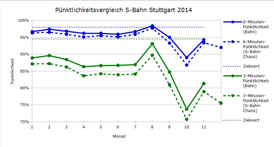 Vergleich der Pünktlichkeiten DB-Regio und S-Bahn-Chaos.de Januar-November 2014