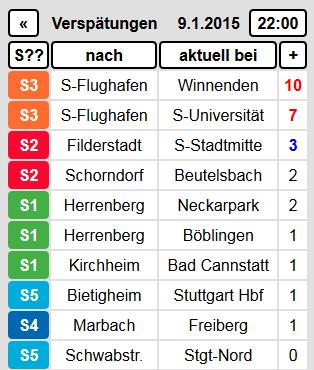 S-Bahn Stuttgart Monitor - Einzelverspätungen