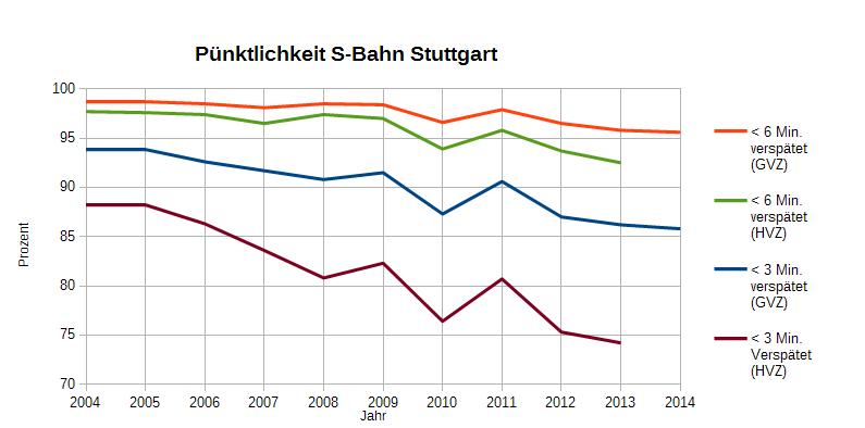 Jahrespünktlichkeit der DB 2004-2014 für die GVZ (für 2014 lediglich Prognose)