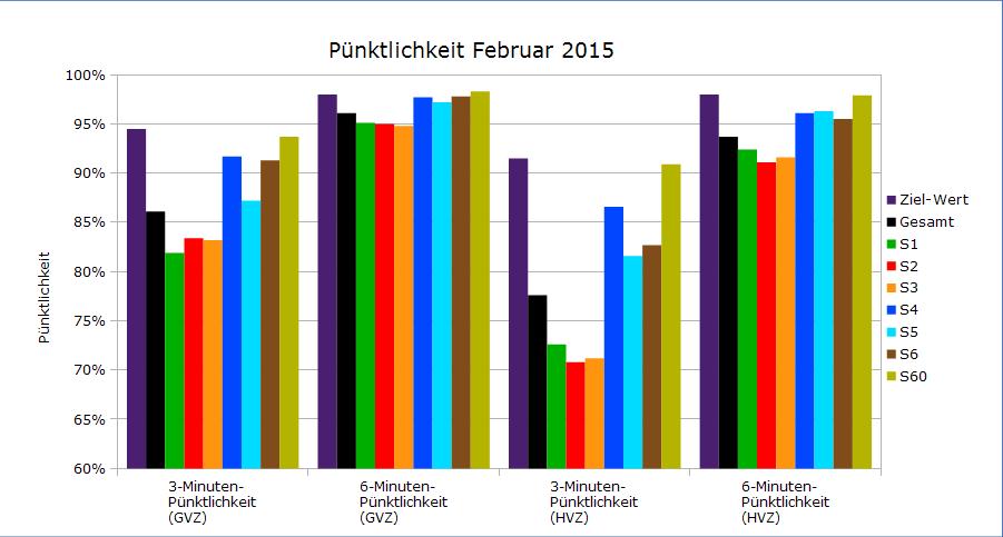Februar 2015 als Balkendiagramm