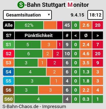 S-Bahn-Stuttgart Monitor Startseite