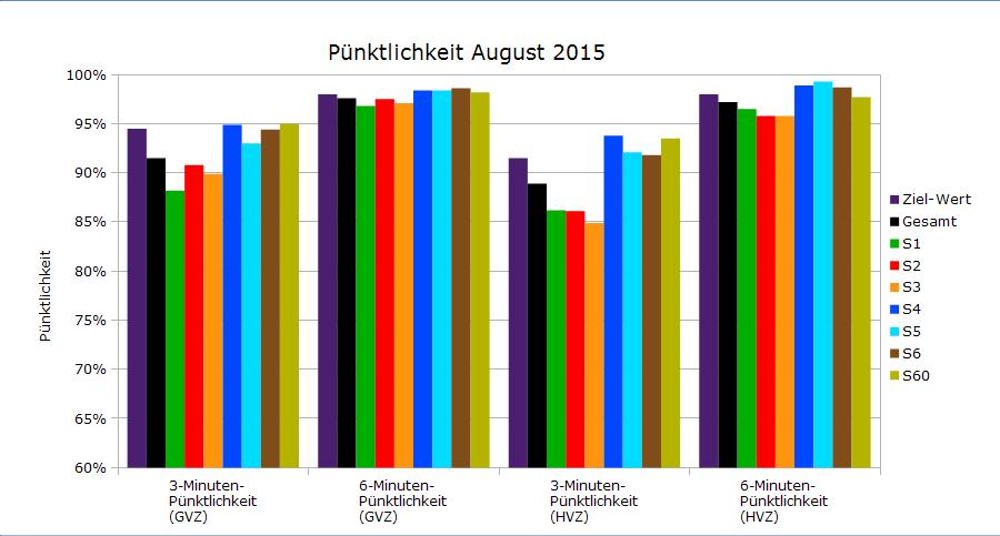 August 2015 als Balkendiagramm