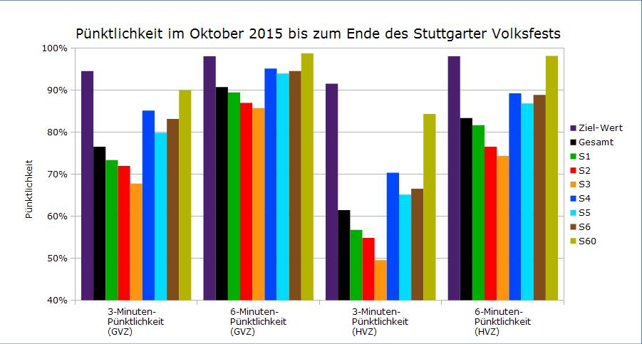 Oktober 2015 bis Volksfestende als Balkendiagramm