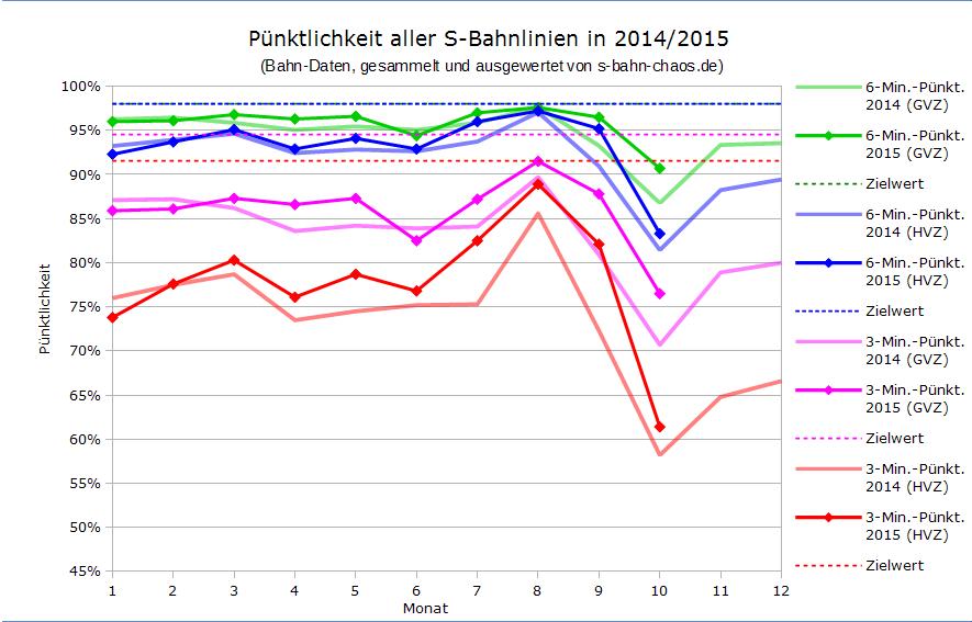 Volksfest-Statistik alle Linien im Vergleich seit Januar 2014
