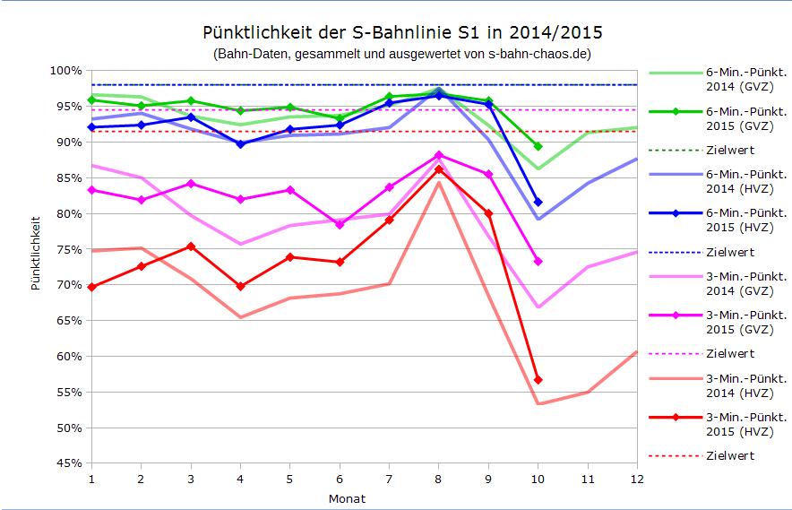 Volksfest-Statistik S1 im Vergleich seit Januar 2014