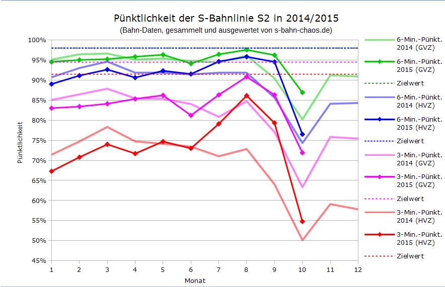 Volksfest-Statistik S2 im Vergleich seit Januar 2014