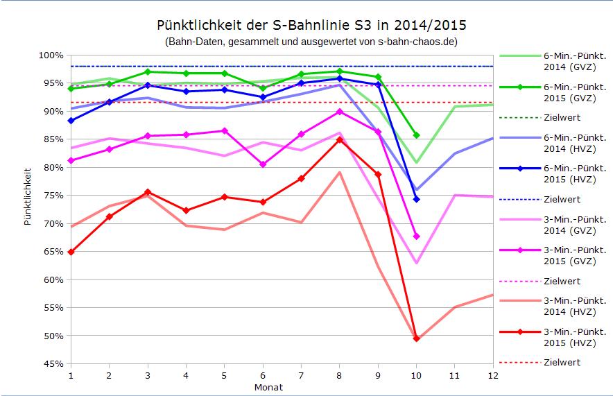 Volksfest-Statistik S3 im Vergleich seit Januar 2014