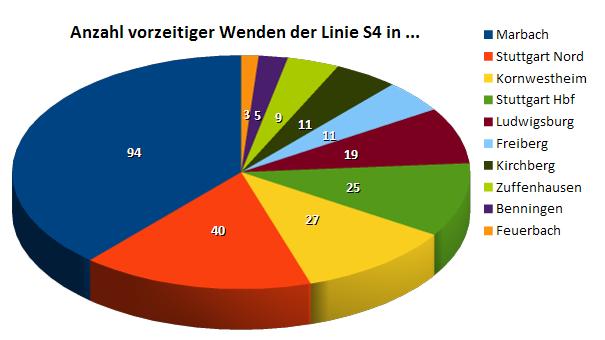 S4: Insgesamt 248 vorzeitige Wenden