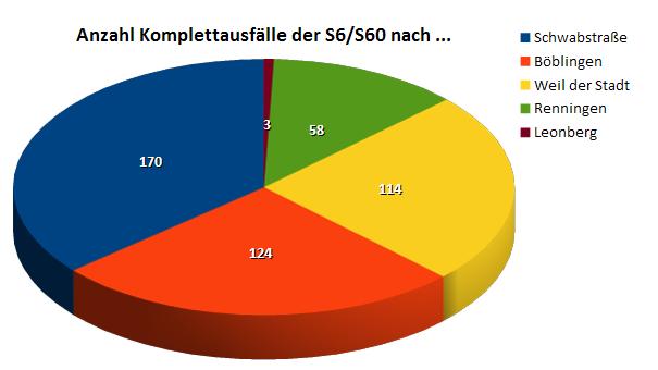 S6 / S60: 462 Komplettausfälle