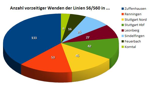 S6 / S60: Insgesamt 356 vorzeitige Wenden