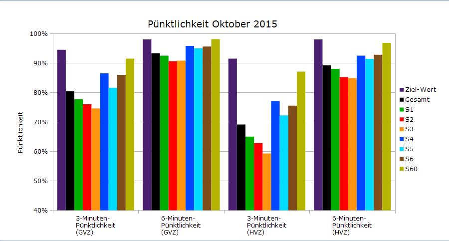 Oktober 2015 als Balkendiagramm