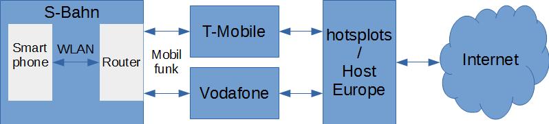 Blockdiagramm der Internetanbindung