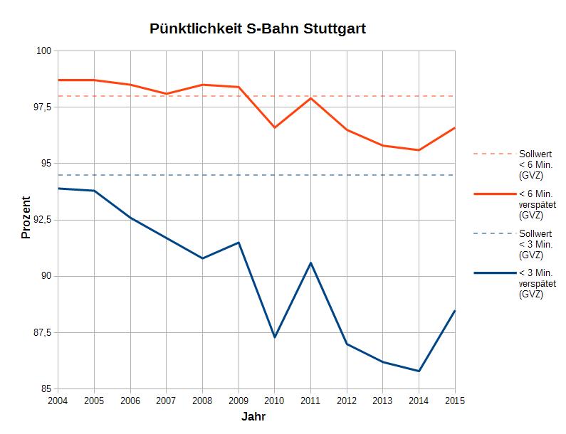 DB-Jahrespünktlichkeit 2004-2014 (GVZ)