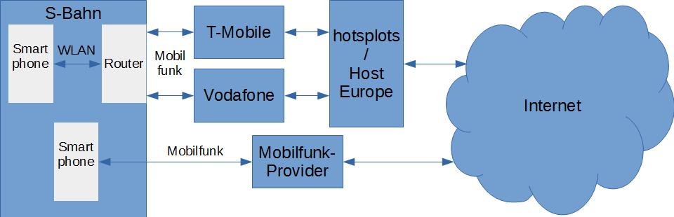 Internetzugang über Mobilfunk direkt im Vergleich zum Umweg WLAN