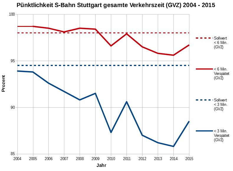Pünktlichkeit 2004-2015 zur GVZ