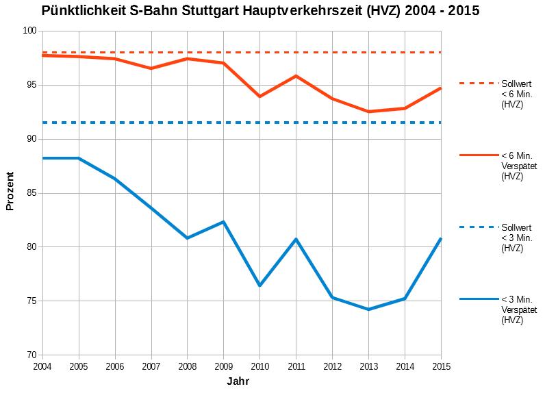 Pünktlichkeit 2004-2015 zur HVZ