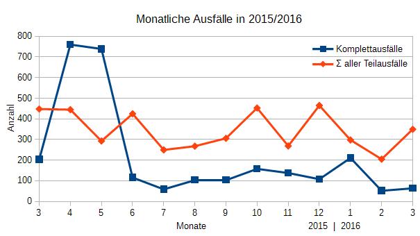 Ausfälle März 2015 - März 2016
