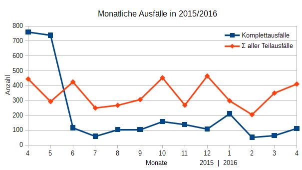 Ausfälle April 2015 - April 2016