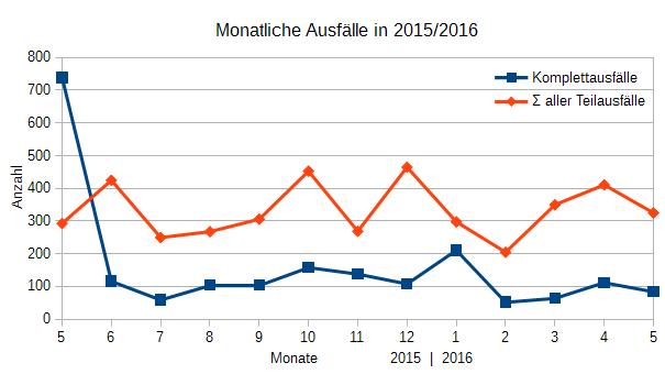 Ausfälle Mai 2015 - Mai 2016