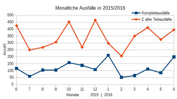 Ausfälle Juni 2015 - Juni 2016