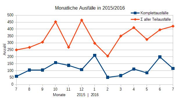 Ausfälle Juli 2015 - Juli 2016 (teilweise)