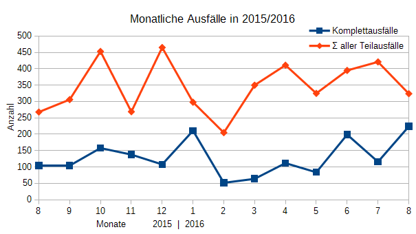 Ausfälle August 2015 - August 2016 (erst ab 3.8.2016)