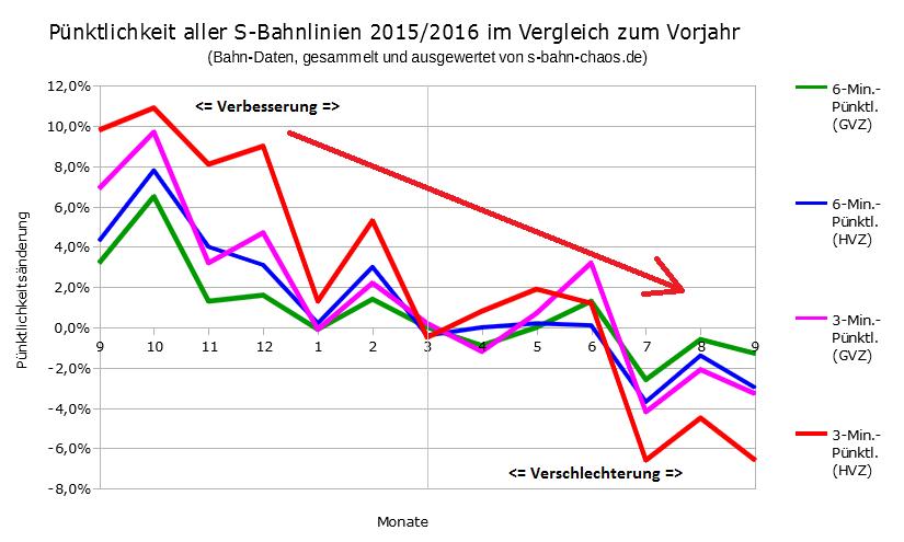 Pünktlichkeitsänderungen aller S-Bahnenlinien im Vergleich zu den Monaten des jeweiligen Vorjahres