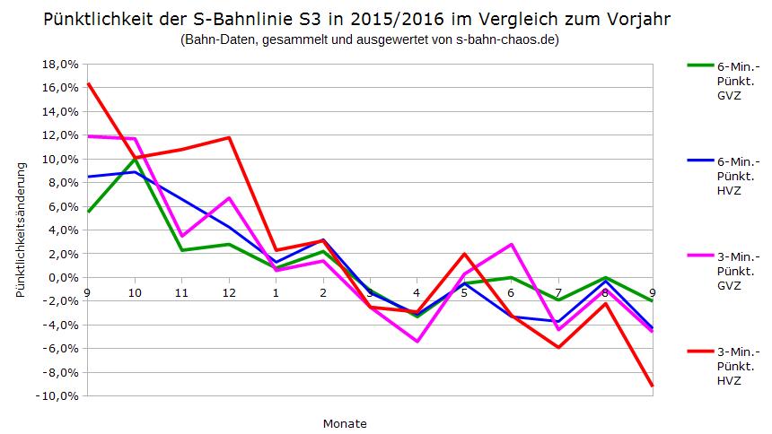 Pünktlichkeitsänderungen der S-Bahnlinie S3 im Vergleich zu den Monaten des jeweiligen Vorjahres