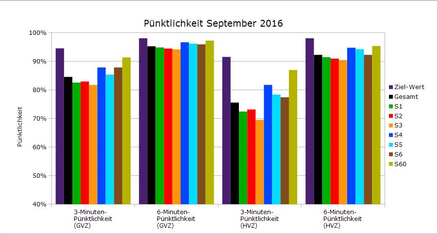 Pünktlichkeit im September 2016 als Balkendiagramm